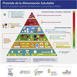 Pirámide de la alimentación saludable. Fuente: Arancetra Bartrina et al.41.