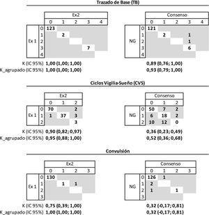 Concordancia entre los dos examinadores y su consenso con los neonatólogos de guardia respecto a las características del trazado de base, ciclos vigilia-sueño y convulsiones en el aEEG. Trazado de base: 0 (continuo voltaje normal - CVN), 1 (discontinuo - DC), 2 (continuo de bajo voltaje - CBV), 3 (brote supresión - BS), 4 (plano o inactivo - P). Ciclos vigila sueño: 0 (ausentes), 1 (maduros), 2 (inmaduros). Convulsión: 0 (ausentes), 1 (aisladas), 2 (repetidas), 3 (estatus). Ex1: examinador 1; Ex2: examinador 2; K: coeficiente kappa; K_agrupado: coeficiente kappa en base a la clasificación agrupada: trazado de base (CVN/DC =normal; BS/CBV/P =patológico), ciclos vigilia-sueño (maduros/inmaduros =normal, ausentes =patológico), y convulsión (ausentes =normal, aisladas/repetidas/estatus =patológico); NG: neonatólogo de guardia.