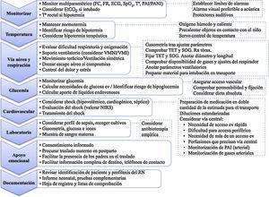 Estabilización pretraslado. ECG: electrocardiograma; EtCO2: presión parcial del dióxido de carbono al final de la espiración; ev: intravenoso; FC: frecuencia cardíaca; FR: frecuencia respiratoria; NIRS: espectroscopía infrarroja cercana; PAI: presión arterial invasiva; PANI: presión arterial no invasiva; RN: recién nacido; Rx tórax: radiografía de tórax; SOG: sonda orogástrica; SpO2: saturación de oxígeno; T.ª: temperatura; TET: tubo endotraqueal; VMI: ventilación mecánica invasiva; VMNI: ventilación no invasiva.