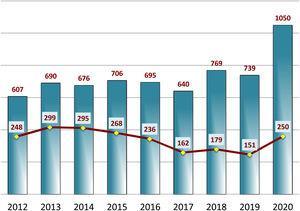 Evolución anual del total de manuscritos recibidos y aceptados durante los años 2012 a 2020.