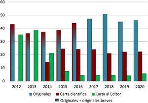 Evolución anual del porcentaje de originales y cartas científicas y al editor recibidos durante los años 2012 a 2020.