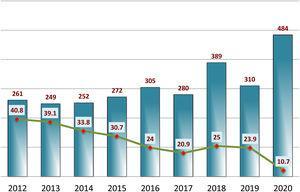 Evolución anual del total de manuscritos originales recibidos y tasa de aceptación durante los años 2012 a 2020.