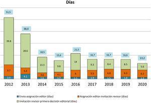 Media del tiempo de gestión de manuscritos por parte del Comité Editorial hasta su aceptación o rechazo (años 2012-2020).
