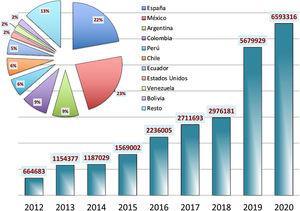 Visibilidad de Anales de Pediatría: número de visitas a la página web (www.analesdepediatria.org) (años 2012-2020). Los porcentajes por países son: México 23%, España 22%, Argentina 9%, Colombia 9%, Perú 6%, Chile 6%, Ecuador 5%, Estados Unidos 2%, Bolivia 2%, Venezuela 2%, resto 13%.