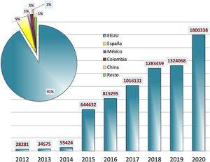 Visibilidad de Anales de Pediatría: número de visitas desde Science Direct (años 2012-2020).