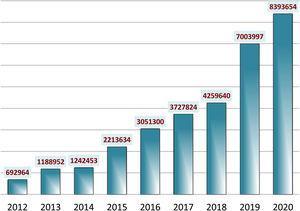 Visibilidad de Anales de Pediatría: número total de visitas (años 2012-2020).
