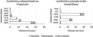 Resistencias antimicrobianas. AMP: Ampicilina; AMC: Amoxicilina-clavulánico; AMX: Amoxicilina; CRO: Ceftriaxona; CTX: Cefotaxima; CFM: Cefixima; CXM: Cefuroxima; CFB: Ceftibuteno; CIP: Ciprofloxacino; GEN: Gentamicina; FOS: Fosfomicina.