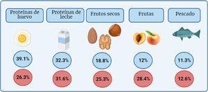 Frecuencia de los 5 alimentos más comúnmente implicados en alergia alimentaria según estudio pediátrico Alergológica1 y su cambio de 2005 (en azul) al 2015 (en rojo) en nuestro medio.