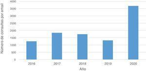 Número de consultas por e-mail al año, de 2016 a 2020 (año del confinamiento).