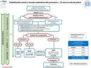 Algoritmo de estabilización y manejo respiratorio del recién nacido prematuro <32 semanas posmenstruales, GRN-SENeo.