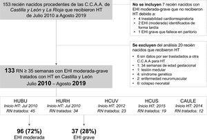Algoritmo de inclusión y exclusión de los pacientes incluidos en el estudio CAULE: Complejo Asistencial Universitario de León; HCUS: Hospital Clínico Universitario de Salamanca; HCUV: Hospital Clínico Universitario de Valladolid; HUBU: Hospital Universitario de Burgos; HURH: Hospital Universitario Río Hortega de Valladolid.