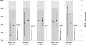 Características del inicio de la hipotermia de los pacientes intramuros estratificados por hospital. En la figura se muestran solo los pacientes intramuros, para evitar el sesgo de la distribución asimétrica de intramuros-extramuros entre hospitales. Se representa la temperatura al ingreso (mediana) en la unidad neonatal una vez se traslada al recién nacido de paritorio (símbolo termómetro), la edad (mediana, rango intercuartílico) a la que se alcanza la temperatura diana central de 33-34°C (símbolo cuadrado azul), y a la edad a la que se inicia la hipotermia activa (símbolo círculo morado). Las barras representan la distribución de los RN en EHI moderada (gris sólido) y grave (gris rallado). Hospitales: 1 (HUBU), 2 (HURH), 3 (HCUV), 4 (HCUS), 5 (CAULE).