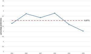 Comparación de los porcentajes de nacimiento pretérmino anuales con el porcentaje global del periodo de estudio 2015-2020.