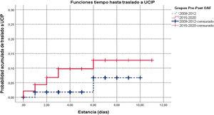 Funciones de supervivencia de tiempo hasta traslado por periodos previo-posterior (Pre-Post) a la disponibilidad de oxígeno de alto flujo.Las marcas verticales indican los censurados que corresponden a las altas sin traslado a UCIP.