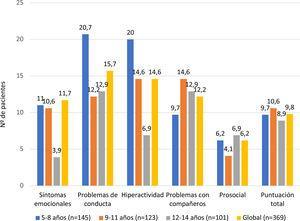 Resultados alterados del SDQ por edades y subescalas.