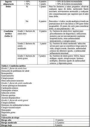 Escala de riesgo nutricional pediátrico (PNRS versión en castellano).