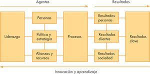Modelo de excelencia 2000. Tomada de modelo EFQM de excelencia 1999 de la European Foundation for Quality Management (Bruselas, Bélgica) y Club de Gestión de Calidad (Madrid) 1999.