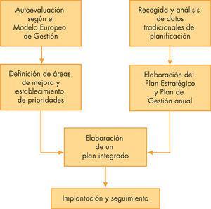Sistemática recomendada para la integración de los resultados de la autoevaluación en el plan de gestión del centro.