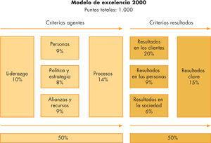 Puntuación asignada a cada criterio del modelo.
