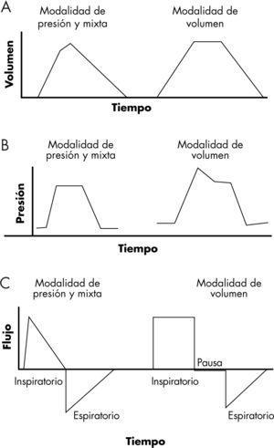 Ventilación controlada por volumen, por presión y mixta. A: curvas de volumen-tiempo. B: curvas de presión-tiempo. C: curvas de flujo-tiempo.