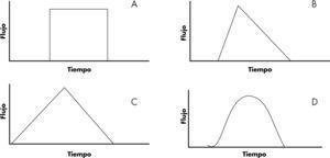 Tipos de flujo. A: flujo constante, onda cuadrada. B: flujo decelerado. C: flujo acelerado. D:flujo sinusoidal.