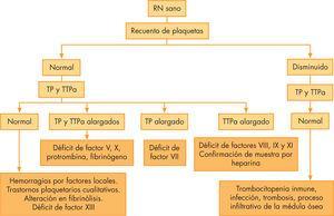 Orientación diagnóstica ante una hemorragia en un recién nacido sano. RN: recién nacido; TP: Tiempo de protrombina. TTPa: Tiempo de tromboplastina parcial