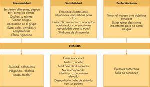 Características clínicas de niños superdotados.