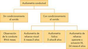 Clasificación de la audiometría conductual y edades de utilización en los niños.