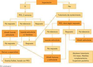Algoritmo de tratamiento del estreñimiento funcional en el niño.