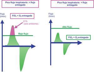Mecanismo por el que el alto flujo obtiene mejores concentraciones de oxígeno en relación con los sistemas de bajo flujo. Figura de la izquierda con bajo flujo: el paciente obtiene aire ambiente para conseguir su pico flujo, la FiO2 obtenida es el resultado de la mezcla de aire con el oxígeno administrado. Figura de la derecha: el paciente recibe todo el aire del alto flujo, la FiO2 obtenida es igual a la entregada por el sistema de oxigenoterapia de alto flujo.