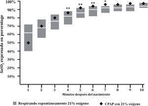 La utilización de presión positiva en la vía respiratoria en prematuros (normalizada en las más recientes recomendaciones de reanimación neonatal, véase Vento y Saugstad13) provocan un incremento más rápido de la saturación de oxígeno arterial que la respiración espontánea reflejada en el nomograma de Dawson et al9. La figura muestra cómo en los minutos sucesivos al nacimiento los prematuros que recibieron presión positiva continua y aire alcanzaron saturaciones significativamente más elevadas minuto a minuto comparativamente con el nomograma (adaptado de Vento et al15).