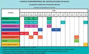 Calendario vacunal común del Consejo Interterritorial del Sistema Nacional de Salud.