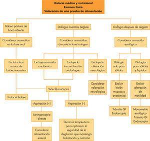 Algoritmo para la evaluación del niño con dificultad para la deglución. GI: gastrointestinal.