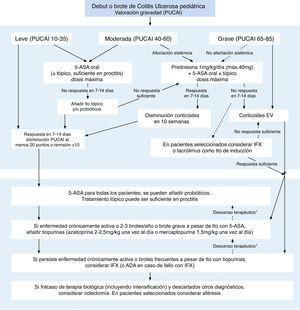 Manejo de la colitis ulcerosa pediátrica. Modificada y traducida de Turner et al.19