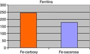 Niveles medios de ferritina (en μg/L) de los pacientes sometidos a tratamiento parenteral con hierro (Fe) carboximaltosa vs. Fe sacarosa, a lo largo del seguimiento.