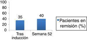 Porcentaje de pacientes en remisión libre de corticoides.