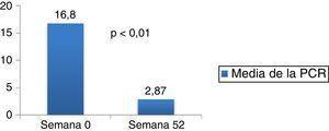 Evolución de la media de la PCR.