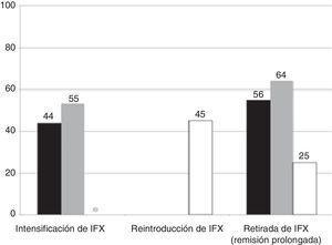 Requerimientos de IFX a largo plazo en los 2 grupos (barra negra=cohorte total; barra gris=mantenimiento con IFX; barra blanca=mantenimiento con AZA monoterapia).