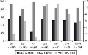 Resultados globales del trasplante autógeno de progenitores hematopoyéticos en enfermedades mediadas por la inmunidad. AJI: artritis juvenil idiopática; AR: artritis reumatoide; CHI: citopenias hematológicas inmunes; EM: esclerosis múltiple; ES: esclerosis sistémica; LES: lupus eritematoso sistémico; MRT: mortalidad relacionada con el trasplante (primeros 100días); SG: supervivencia global a los 5años del trasplante; SLE: supervivencia libre de enfermedad a los 5años del trasplante.