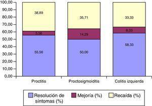 Eficacia del tratamiento con mesalazina MMX_extensión.