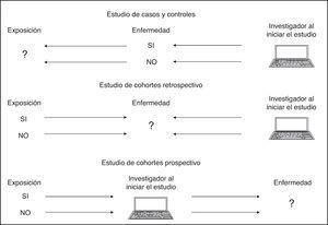 Estudios analíticos observacionales.