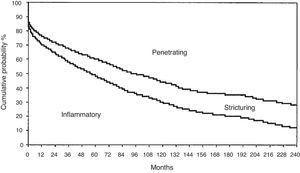 Evolución a largo plazo del patrón de la enfermedad en pacientes con enfermedad de Crohn. Fuente: Reproducido de Cosnes et al.20. Copyright 2002, con autorización de Wolters Kluwer Health, Inc.