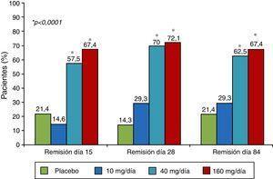 Eficacia del mongersen en el estudio IGON1 (objetivo primario: remisión día 15). El fármaco se administraba los primeros 14 días.