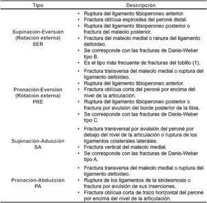 Sistema de clasificación biomecánico de Lauge-Hansen. Fuente: Lauge-Hansen6.
