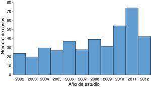 Distribución de casos por año. Fuente: Morbilidad hospitalaria registrada. Archivo digital clínico-radiológico L.I.C.O.T.-U.L.A.