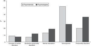 Diagnoses perceived as stigmatizing by psychiatrists and psychologists.