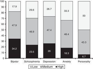 Levels of adherence to treatment in different mental disorder diagnosis groups.