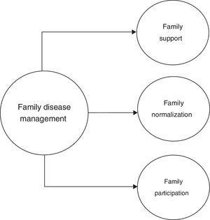 Family Disease Management (construct under assessment).