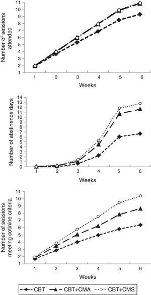 In-treatment outcomes over the 6-week intervention. Note. CBT=Cognitive-Behavioral Treatment; CBT+CMA=Cognitive-Behavioral Treatment plus Contingency Management for Abstinence; CBT+CMS=Cognitive-Behavioral Treatment plus CM for Shaping cessation.
