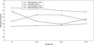 Baseline trajectories of depressive symptoms.